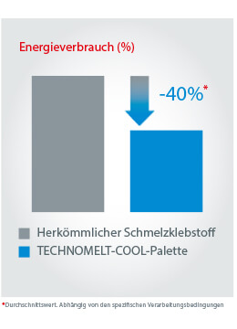 Energieverbrauch Technomelt Cool